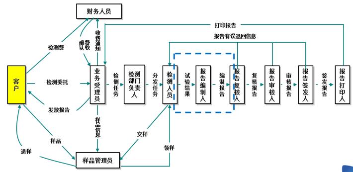 手机发射电路流程图